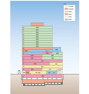 東京医科大学新大学病院棟 断面構成図