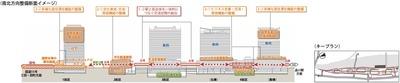品川駅北周辺地区 南北方向整備断面イメージ