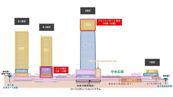虎ノ門・麻布台プロジェクト 立面図