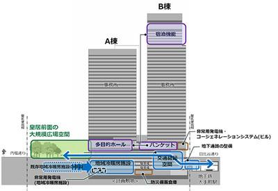 (仮称)手町一丁目2地区計画 断面図