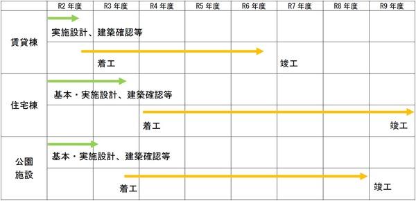 (仮称)うめきた2期地区開発事業 事業スケジュール