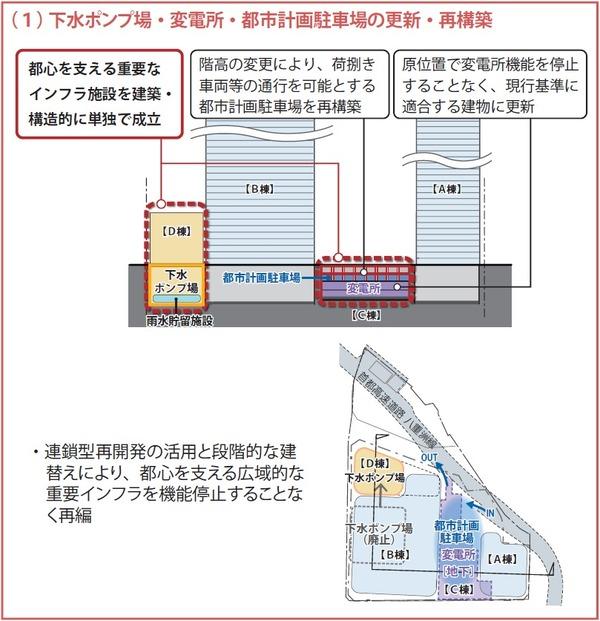 大手町地区(D-1街区) 下水ポンプ場・変電所
