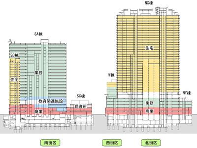 春日・後楽園駅前地区市街地再開発の断面図