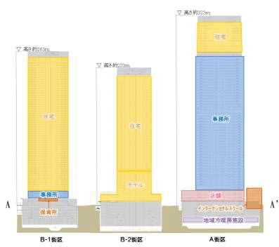 虎ノ門・麻布台地区第一種市街地再開発事業 断面図