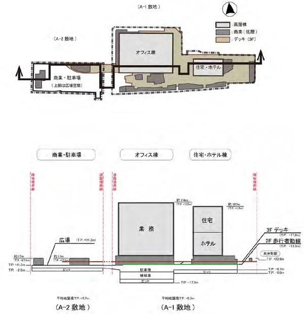 大井町駅周辺広町地区開発 断面図