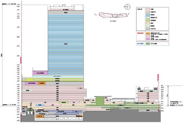 (仮称)新宿駅西口地区開発計画 断面図
