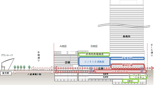 東京駅前八重洲一丁目東B地区第一種市街地再開発事業 断面図