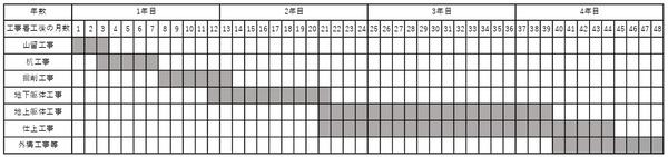 (仮称)赤坂七丁目2番地区再開発事業 工事工程