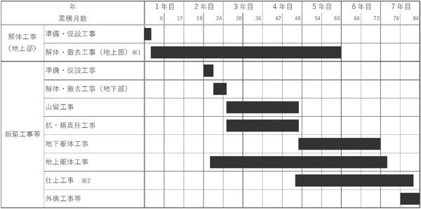 (仮称)新宿駅西口地区開発事業 工事工程表