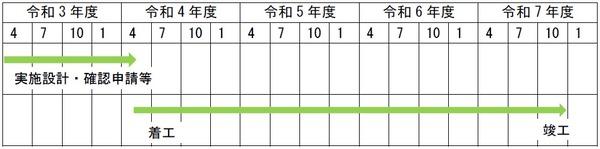 (仮称)内神田一丁目計画 事業スケジュール