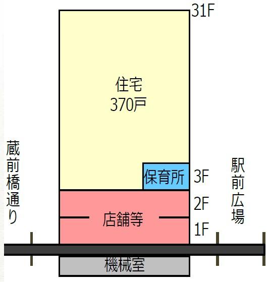 平井五丁目駅前地区第一種市街地再開発事業 断面イメージ