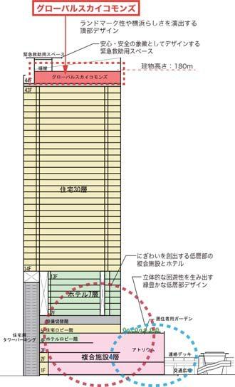 横浜駅きた西口鶴屋地区第一種市街地再開発事業 断面図