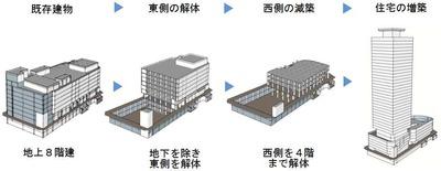 (仮称)西新プロジェクト 減築・増築概要