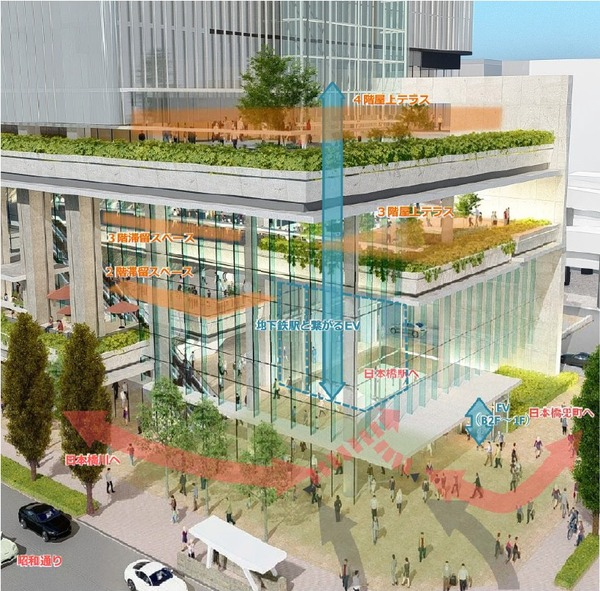 日本橋一丁目東地区第一種市街地再開発事業 立体的な歩行者広場イメージ