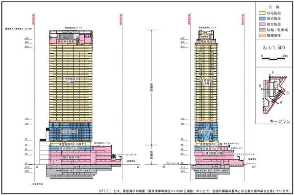 横浜駅きた西口鶴屋地区第一種市街地再開発事業 施設断面図