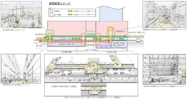 (仮称)札幌駅交流拠点北5西1・西2地区第一種市街地再開発事業 歩行者動線のイメージ