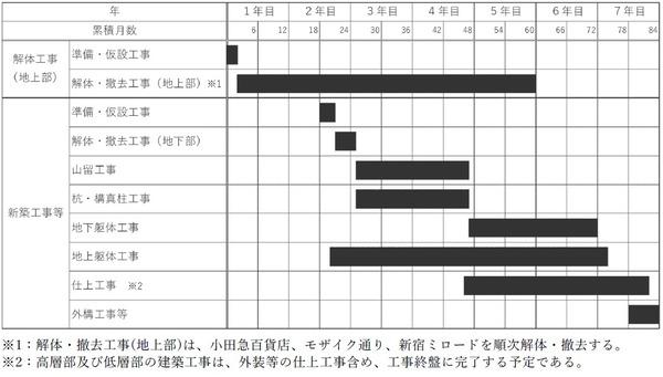 (仮称)新宿駅西口地区開発計画 工事工程表