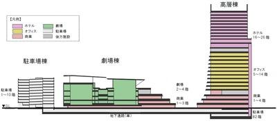 (仮称)竹芝ウォーターフロント開発計画
