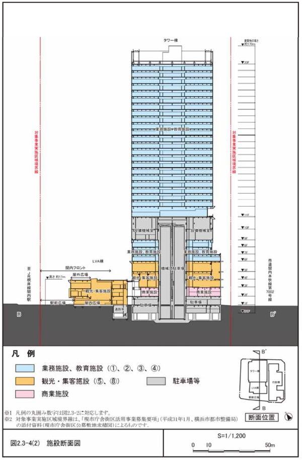 横浜市現市庁舎街区活用事業 施設断面図
