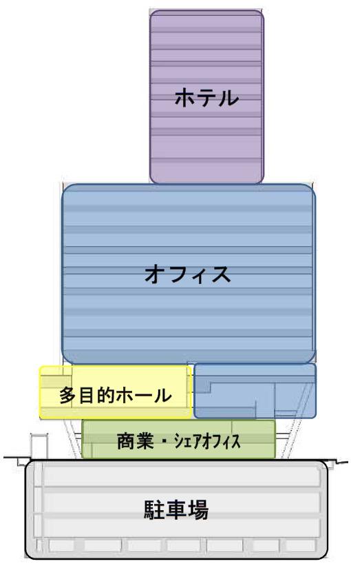 五反田計画(仮称)