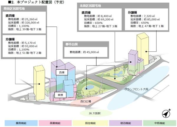 (仮称)うめきた2期地区開発事業 配置図