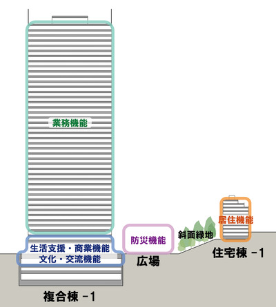 三田三・四丁目地区再開発 断面図