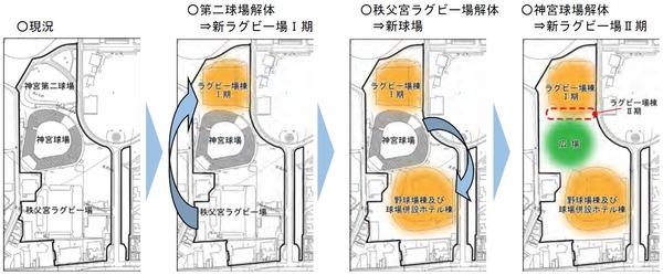 (仮称)神宮外苑地区市街地再開発事業 段階建て替えイメージ図
