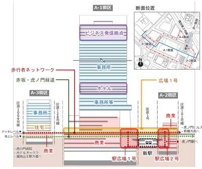 虎ノ門一・二丁目地区第一種市街地再開発事業 断面図