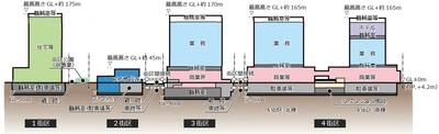 JR品川車両基地跡地開発(第�期) 施設断面図