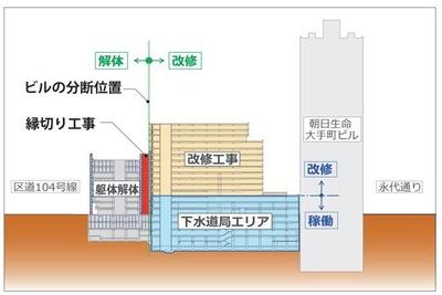 常盤橋街区再開発プロジェクト 断面図