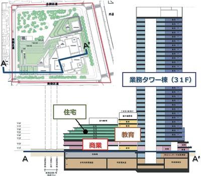 四谷駅前地区再開発の断面図