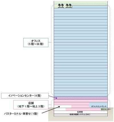 (仮称)虎ノ門ヒルズ ビジネスタワー 断面図