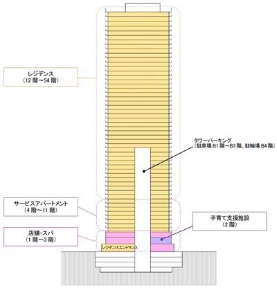 (仮称)虎ノ門ヒルズ レジデンシャルタワー 断面図