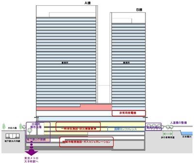 大手町二丁目地区第一種市街地再開発事業 断面図
