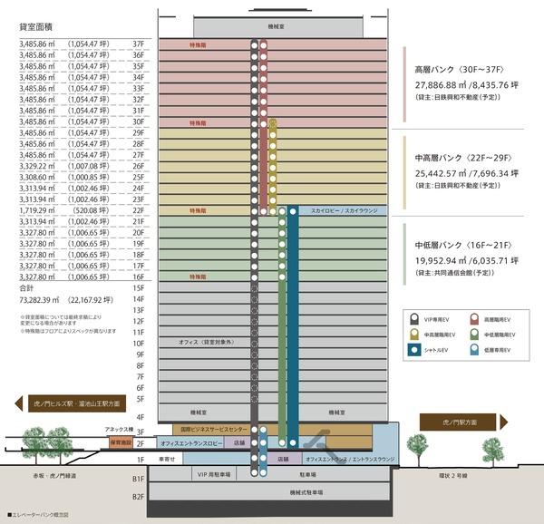 虎ノ門二丁目地区第一種市街地再開発事業 業務棟 施設構成図