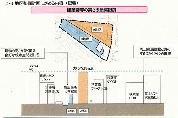 外神田一丁目1・2・3番地区第一種市街地再開発事業 地区整備計画