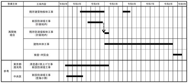 豊海地区第一種市街地再開発事業 全体工事工程表