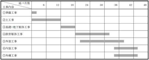 (仮称)相模大野4丁目計画 工事工程表