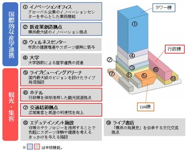 横浜市現市庁舎街区活用事業 施設概要図
