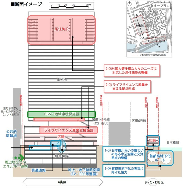 日本橋室町一丁目地区