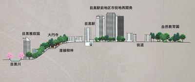 目黒駅前地区第一種市街地再開発事業の立地イメージ図