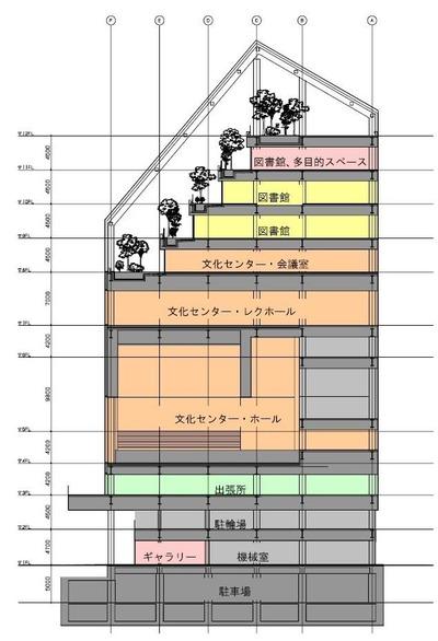 江東区(仮称)シビックセンター 断面図