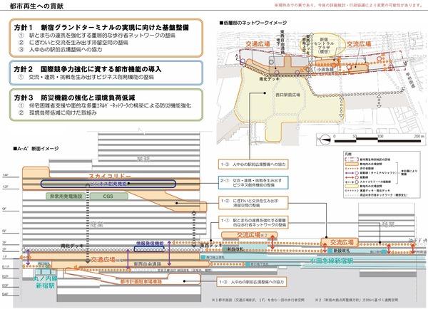 (仮称)新宿駅西口地区開発計画 都市再生への貢献