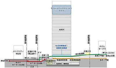 (仮称)虎ノ門四丁目プロジェクトの断面図