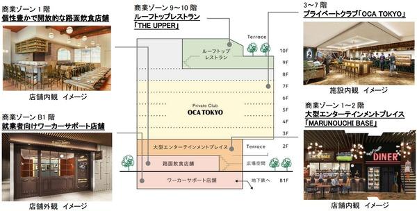 丸の内テラス 施設構成