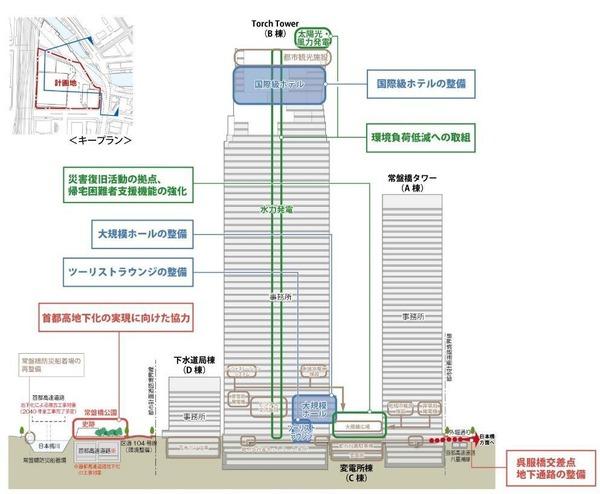 TOKYO TORCH 都市計画変更にて追加する都市再生貢献内容