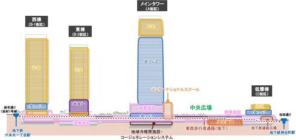 虎ノ門・麻布台プロジェクト 平面図