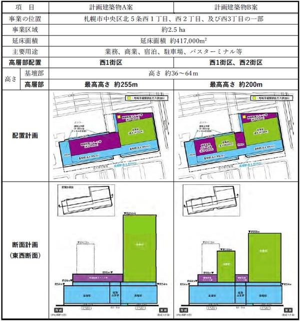 (仮称)札幌駅交流拠点北5西1・西2地区第一種市街地再開発事業 比較