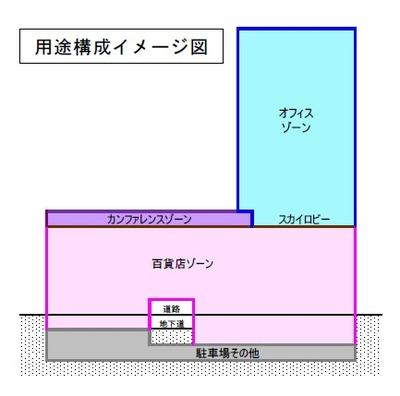 梅田1丁目1番地計画ビル 工事施工計画の用途構成図