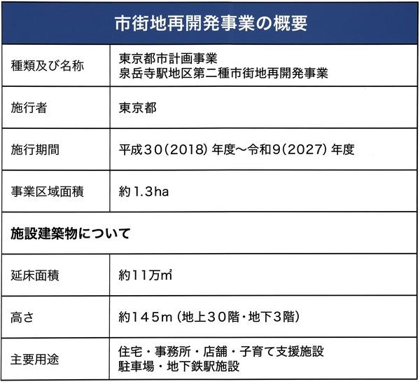 東京都市計画事業泉岳寺駅地区第二種市街地再開発事業 市街地再開発事業の概要